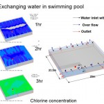 exchangwaterpool